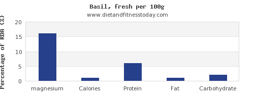 magnesium and nutrition facts in basil per 100g