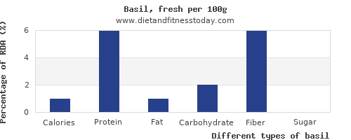 nutritional value and nutrition facts in basil per 100g