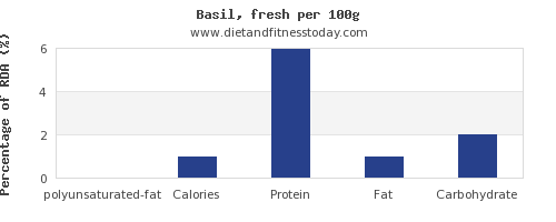 polyunsaturated fat and nutrition facts in basil per 100g