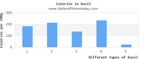 basil polyunsaturated fat per 100g
