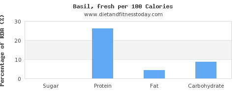 sugar and nutrition facts in basil per 100 calories