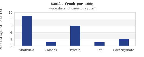 vitamin a and nutrition facts in basil per 100g