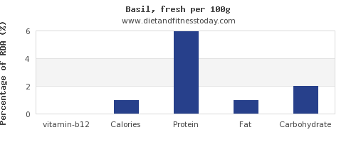 vitamin b12 and nutrition facts in basil per 100g