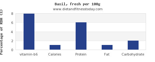 vitamin b6 and nutrition facts in basil per 100g