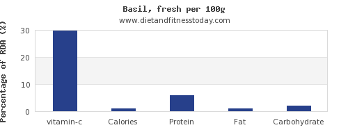 vitamin c and nutrition facts in basil per 100g