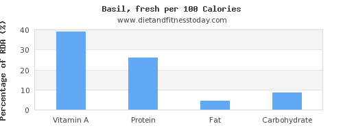 vitamin a and nutrition facts in basil per 100 calories
