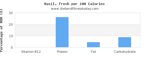 vitamin b12 and nutrition facts in basil per 100 calories