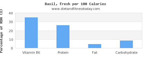 vitamin b6 and nutrition facts in basil per 100 calories