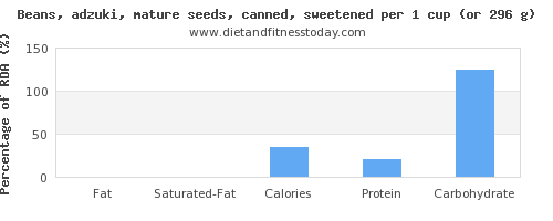 fat and nutritional content in beans