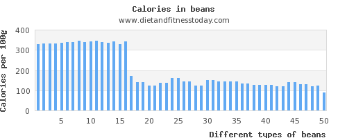 beans protein per 100g