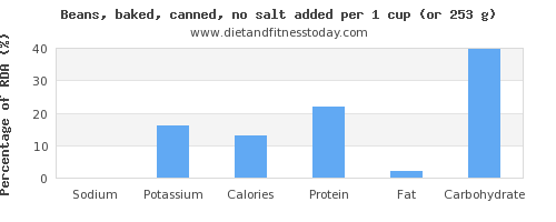 sodium and nutritional content in beans