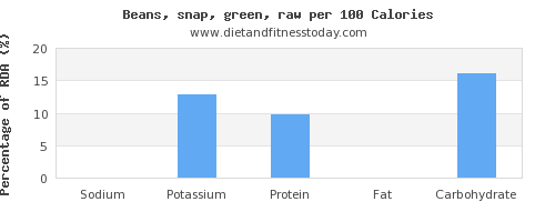 sodium and nutrition facts in beans per 100 calories