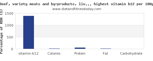 vitamin b12 and nutrition facts in beef and red meat per 100g