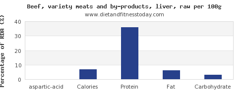 aspartic acid and nutrition facts in beef liver per 100g