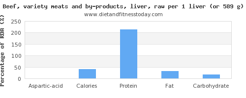 aspartic acid and nutritional content in beef liver