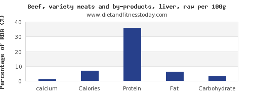 calcium and nutrition facts in beef liver per 100g