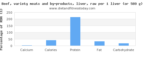 calcium and nutritional content in beef liver