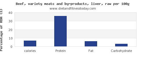 calories and nutrition facts in beef liver per 100g