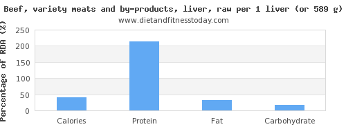 calories and nutritional content in beef liver