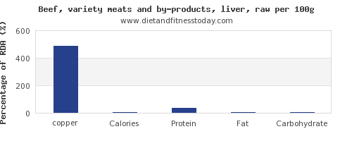 copper and nutrition facts in beef liver per 100g