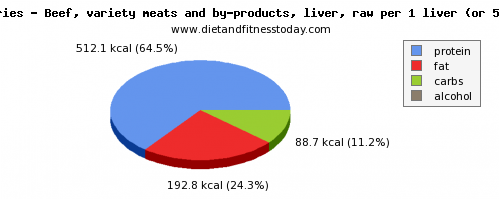 fat, calories and nutritional content in beef liver