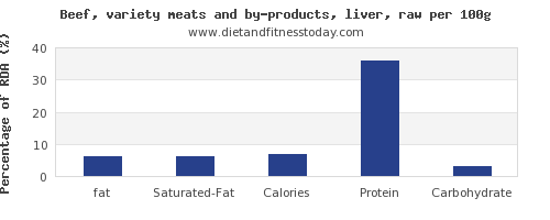 fat and nutrition facts in beef liver per 100g
