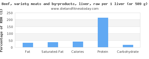 fat and nutritional content in beef liver