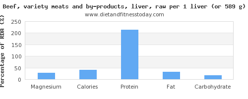 magnesium and nutritional content in beef liver
