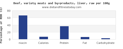 niacin and nutrition facts in beef liver per 100g
