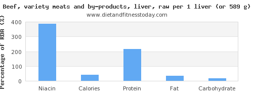 niacin and nutritional content in beef liver