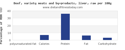 polyunsaturated fat and nutrition facts in beef liver per 100g
