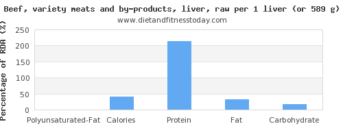 polyunsaturated fat and nutritional content in beef liver
