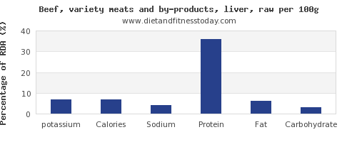 potassium and nutrition facts in beef liver per 100g