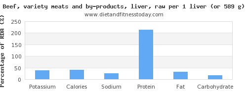 potassium and nutritional content in beef liver