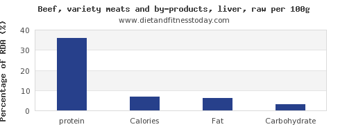 protein and nutrition facts in beef liver per 100g