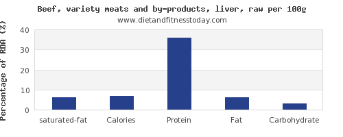 saturated fat and nutrition facts in beef liver per 100g