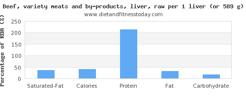 saturated fat and nutritional content in beef liver