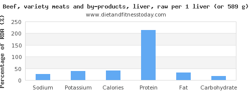 sodium and nutritional content in beef liver