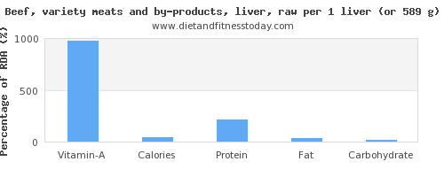 vitamin a and nutritional content in beef liver
