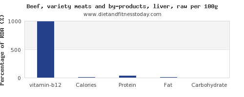 vitamin b12 and nutrition facts in beef liver per 100g