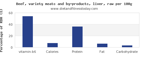 vitamin b6 and nutrition facts in beef liver per 100g