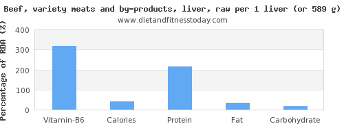 vitamin b6 and nutritional content in beef liver