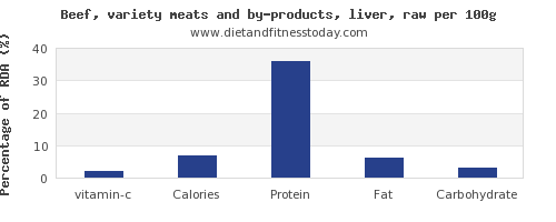 vitamin c and nutrition facts in beef liver per 100g
