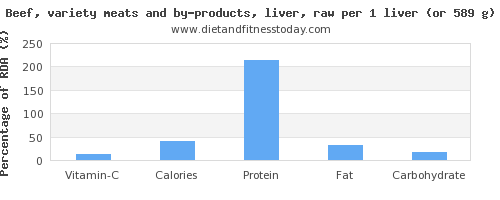 vitamin c and nutritional content in beef liver