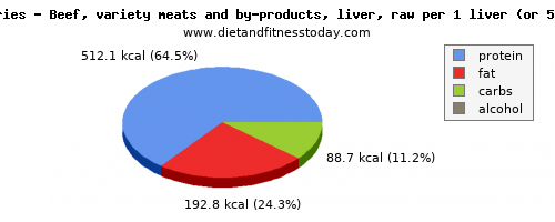water, calories and nutritional content in beef liver