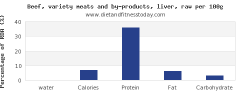 water and nutrition facts in beef liver per 100g