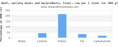 water and nutritional content in beef liver