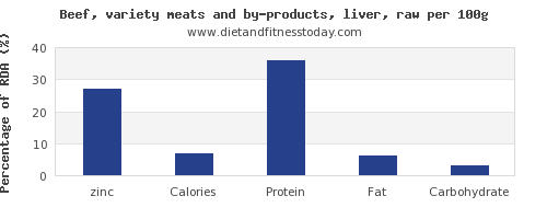 zinc and nutrition facts in beef liver per 100g