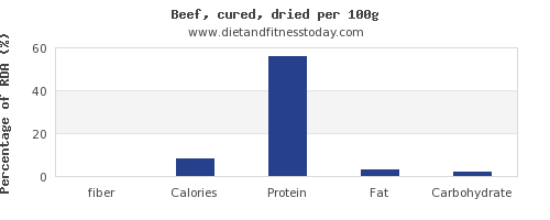 fiber and nutrition facts in beef per 100g