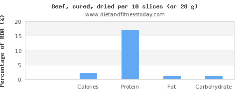 fiber and nutritional content in beef